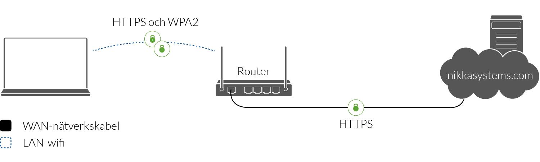 Anslutning till HTTPS-webbsidor på säkert wifi