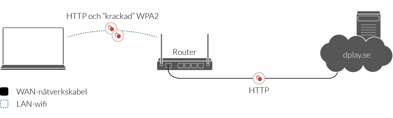 Anslutning till HTTP-webbsidor på osäkert wifi