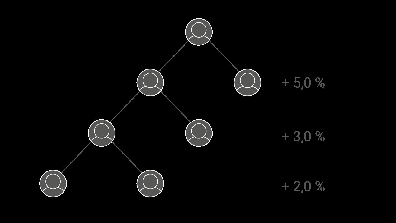 Bitconnects pyramidupplägg