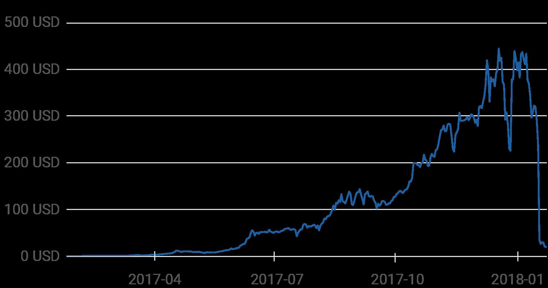Bitconnects värde över tid